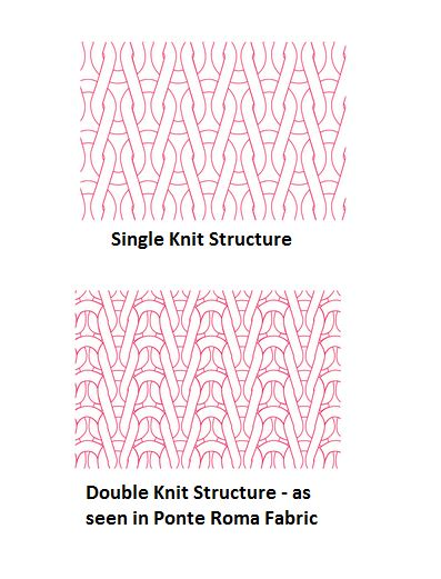 A comparison of knit structures. Source: craftii.co.uk