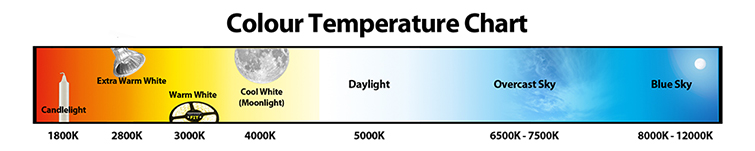 light_color_temp_chart