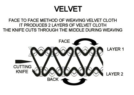 Pile weave diagram. Source: fashion-era.com